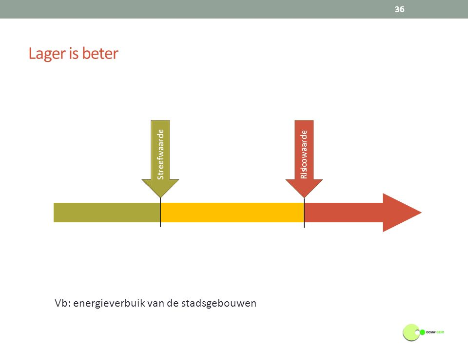Risicowaarde Streefwaarde Vb: energieverbuik van de stadsgebouwen Lager is beter 36