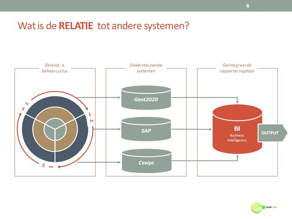 Wat is de RELATIE tot andere systemen. 6 Gent2020 SAP Cevips Ondersteunende systemen 1.