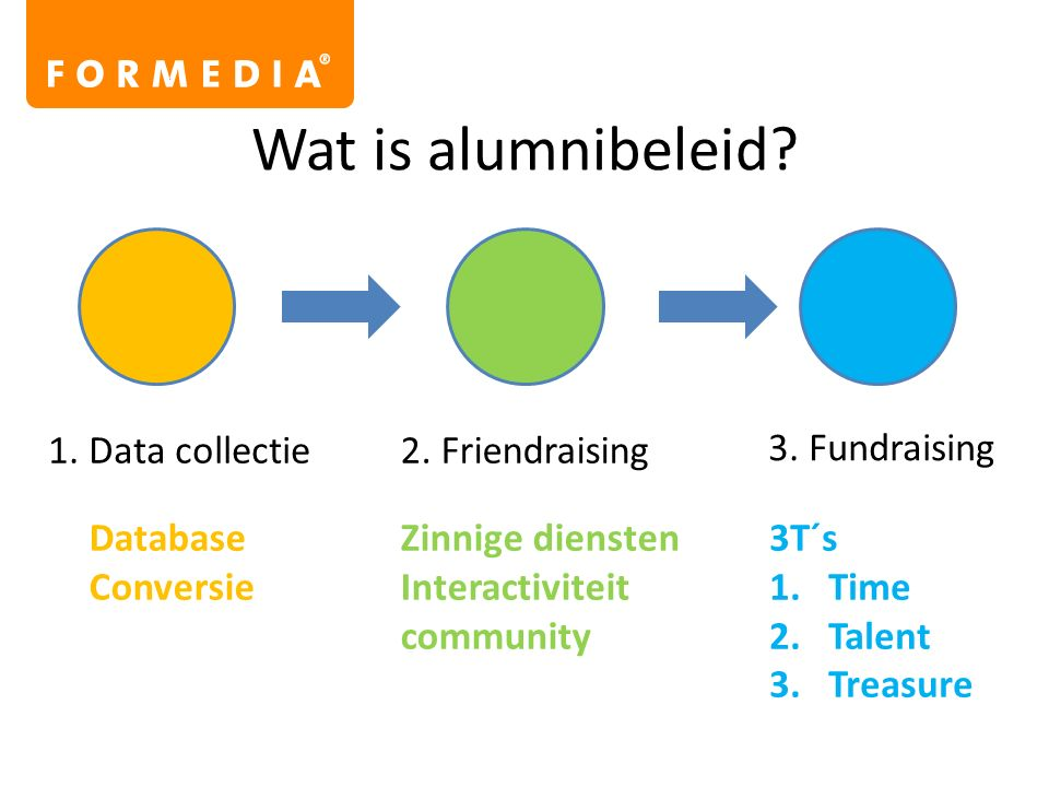 Wat is alumnibeleid? 1. Data collectie2. Friendraising 3. Fundraising 3T´s 1.Time 2.Talent 3.Treasure Zinnige diensten Interactiviteit community Datab