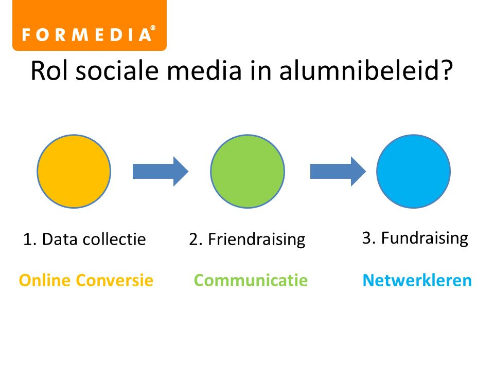 Rol sociale media in alumnibeleid. 1. Data collectie2.