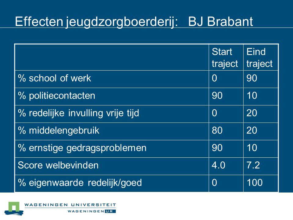 Effecten jeugdzorgboerderij: BJ Brabant Start traject Eind traject % school of werk090 % politiecontacten9010 % redelijke invulling vrije tijd020 % middelengebruik8020 % ernstige gedragsproblemen9010 Score welbevinden4.07.2 % eigenwaarde redelijk/goed0100