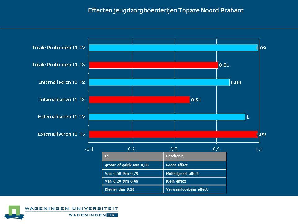Effecten jeugdzorgboerderijen Topaze Noord Brabant ESBetekenis groter of gelijk aan 0,80Groot effect Van 0,50 t/m 0,79Middelgroot effect Van 0,20 t/m 0,49Klein effect Kleiner dan 0,20Verwaarloosbaar effect