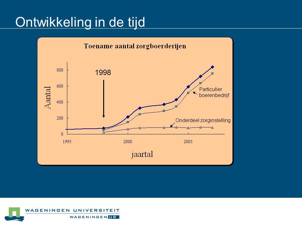 Ontwikkeling in de tijd Onderdeel zorginstelling Particulier boerenbedrijf 1998