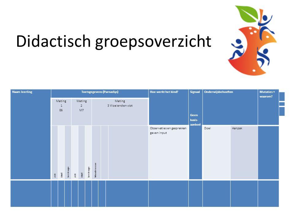 Didactisch groepsoverzicht Vakgebied Technisch lezen Periode Leerkracht Naam leerlingToetsgegevens (ParnasSys) Hoe werkt het kind.
