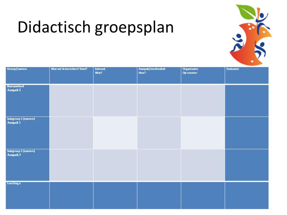 Didactisch groepsplan Groep: Datum:Vakgebied:Materialen: Leerkracht: Periode:Methode: Groep/namenWat wil ik bereiken.