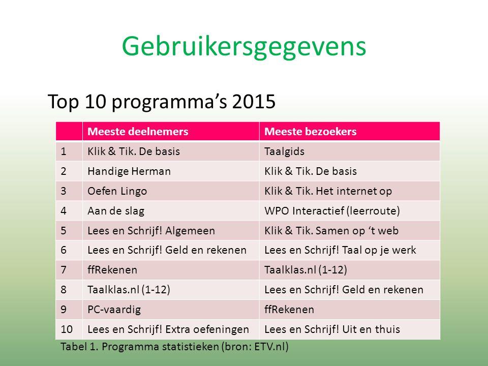 Gebruikersgegevens Top 10 programma's 2015 Meeste deelnemersMeeste bezoekers 1Klik & Tik.