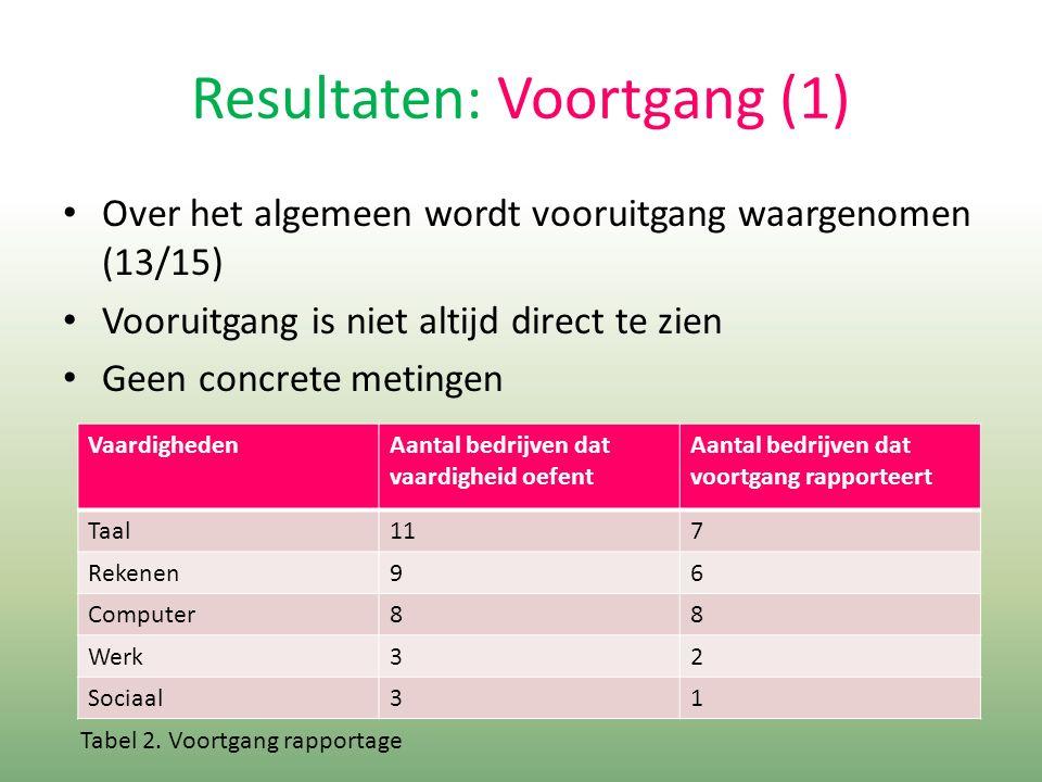 Resultaten: Voortgang (1) Over het algemeen wordt vooruitgang waargenomen (13/15) Vooruitgang is niet altijd direct te zien Geen concrete metingen VaardighedenAantal bedrijven dat vaardigheid oefent Aantal bedrijven dat voortgang rapporteert Taal117 Rekenen96 Computer88 Werk32 Sociaal31 Tabel 2.