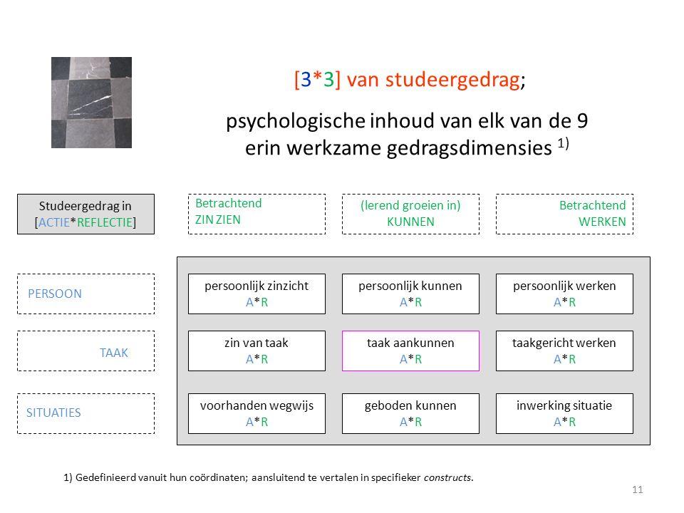 [3*3] van studeergedrag; psychologische inhoud van elk van de 9 erin werkzame gedragsdimensies 1) Studeergedrag in [ACTIE*REFLECTIE] persoonlijk zinzicht A*R zin van taak A*R voorhanden wegwijs A*R persoonlijk kunnen A*R taak aankunnen A*R geboden kunnen A*R persoonlijk werken A*R taakgericht werken A*R inwerking situatie A*R TAAK PERSOON SITUATIES Betrachtend ZIN ZIEN (lerend groeien in) KUNNEN Betrachtend WERKEN 1) Gedefinieerd vanuit hun coördinaten; aansluitend te vertalen in specifieker constructs.