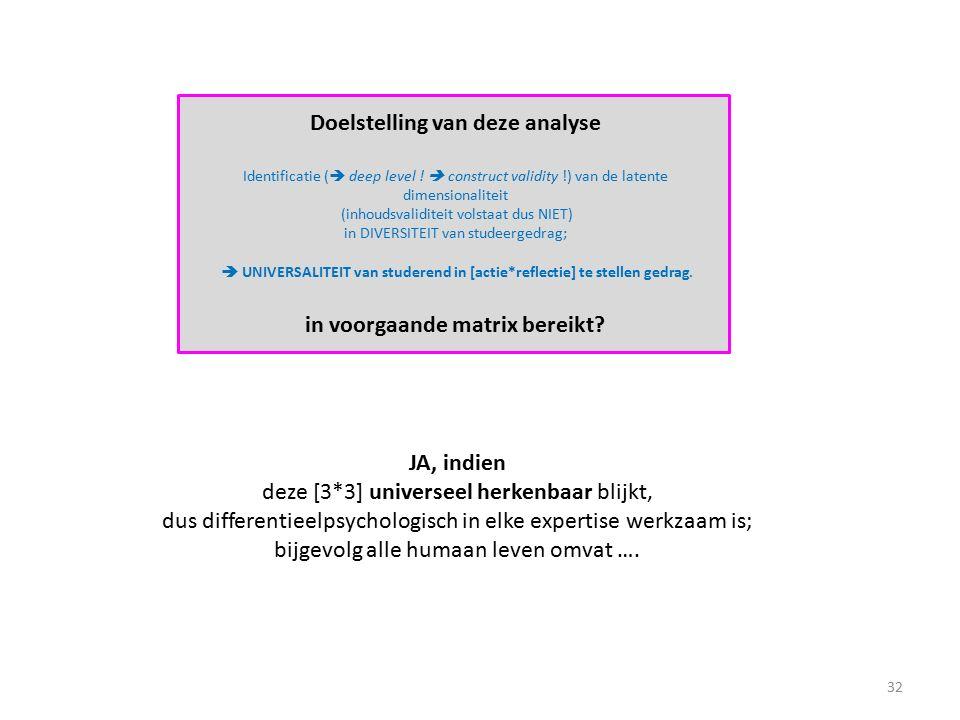 Doelstelling van deze analyse Identificatie (  deep level !  construct validity !) van de latente dimensionaliteit (inhoudsvaliditeit volstaat dus N