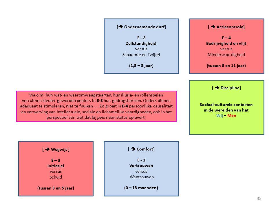 [  Actiecontrole] E – 4 Bedrijvigheid en vlijt versus Minderwaardigheid (tussen 6 en 11 jaar) [  Ondernemende durf] E - 2 Zelfstandigheid versus Schaamte en Twijfel (1,5 – 3 jaar) [  Discipline] Sociaal-culturele contexten in de werelden van het Wij – Men [  Wegwijs ] E – 3 Initiatief versus Schuld (tussen 3 en 5 jaar) [  Comfort] E - 1 Vertrouwen versus Wantrouwen (0 – 18 maanden) Via o.m.