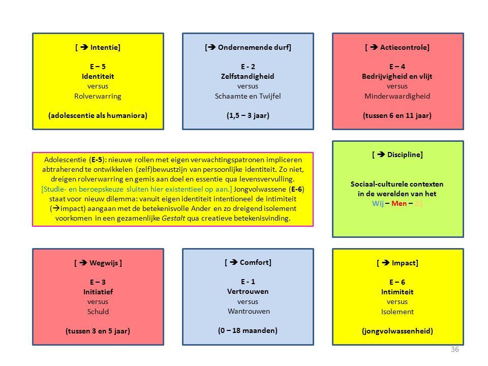 [  Intentie] E – 5 Identiteit versus Rolverwarring (adolescentie als humaniora) [  Actiecontrole] E – 4 Bedrijvigheid en vlijt versus Minderwaardigheid (tussen 6 en 11 jaar) [  Ondernemende durf] E - 2 Zelfstandigheid versus Schaamte en Twijfel (1,5 – 3 jaar) [  Discipline] Sociaal-culturele contexten in de werelden van het Wij – Men – Zij [  Wegwijs ] E – 3 Initiatief versus Schuld (tussen 3 en 5 jaar) [  Impact] E – 6 Intimiteit versus Isolement (jongvolwassenheid) [  Comfort] E - 1 Vertrouwen versus Wantrouwen (0 – 18 maanden) Adolescentie (E-5): nieuwe rollen met eigen verwachtingspatronen impliceren abtraherend te ontwikkelen (zelf)bewustzijn van persoonlijke identiteit.
