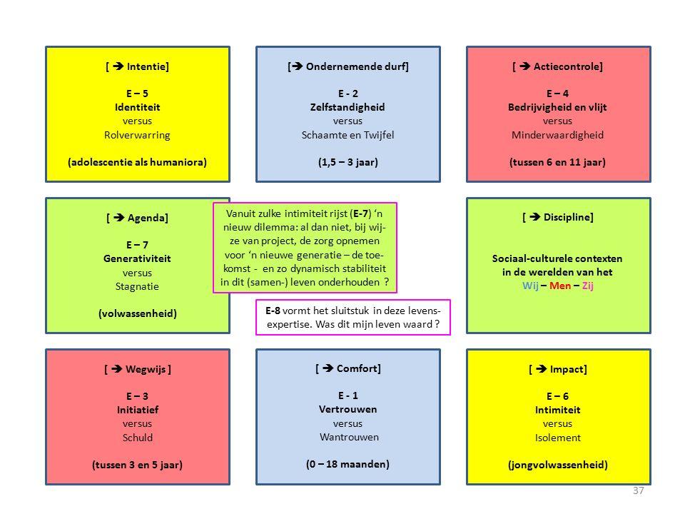 [  Intentie] E – 5 Identiteit versus Rolverwarring (adolescentie als humaniora) [  Actiecontrole] E – 4 Bedrijvigheid en vlijt versus Minderwaardigheid (tussen 6 en 11 jaar) [  Ondernemende durf] E - 2 Zelfstandigheid versus Schaamte en Twijfel (1,5 – 3 jaar) [  Agenda] E – 7 Generativiteit versus Stagnatie (volwassenheid) [  Discipline] Sociaal-culturele contexten in de werelden van het Wij – Men – Zij [  Wegwijs ] E – 3 Initiatief versus Schuld (tussen 3 en 5 jaar) [  Impact] E – 6 Intimiteit versus Isolement (jongvolwassenheid) [  Comfort] E - 1 Vertrouwen versus Wantrouwen (0 – 18 maanden) Vanuit zulke intimiteit rijst (E-7) 'n nieuw dilemma: al dan niet, bij wij- ze van project, de zorg opnemen voor 'n nieuwe generatie – de toe- komst - en zo dynamisch stabiliteit in dit (samen-) leven onderhouden .