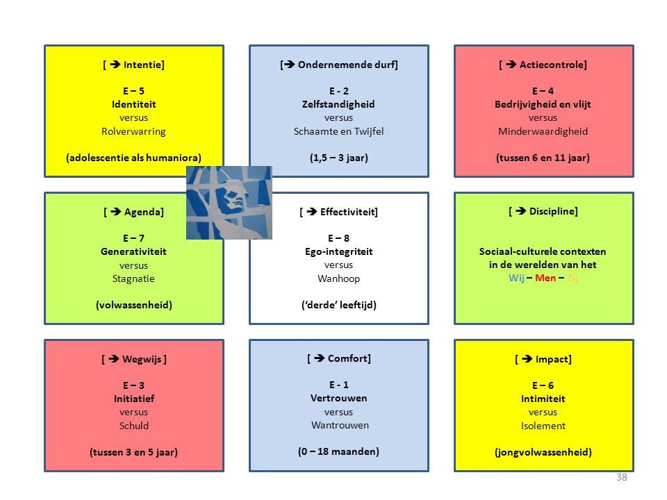 [  Intentie] E – 5 Identiteit versus Rolverwarring (adolescentie als humaniora) [  Actiecontrole] E – 4 Bedrijvigheid en vlijt versus Minderwaardigheid (tussen 6 en 11 jaar) [  Ondernemende durf] E - 2 Zelfstandigheid versus Schaamte en Twijfel (1,5 – 3 jaar) [  Agenda] E – 7 Generativiteit versus Stagnatie (volwassenheid) [  Discipline] Sociaal-culturele contexten in de werelden van het Wij – Men – Zij [  Effectiviteit] E – 8 Ego-integriteit versus Wanhoop ('derde' leeftijd) [  Wegwijs ] E – 3 Initiatief versus Schuld (tussen 3 en 5 jaar) [  Impact] E – 6 Intimiteit versus Isolement (jongvolwassenheid) [  Comfort] E - 1 Vertrouwen versus Wantrouwen (0 – 18 maanden) 38