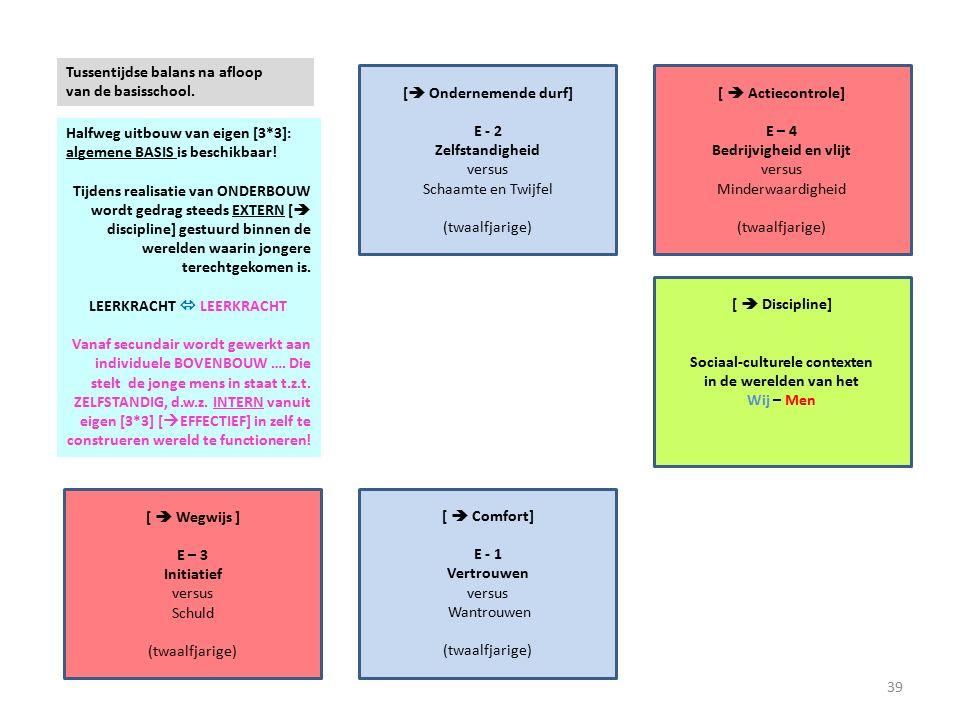 [  Actiecontrole] E – 4 Bedrijvigheid en vlijt versus Minderwaardigheid (twaalfjarige) [  Ondernemende durf] E - 2 Zelfstandigheid versus Schaamte en Twijfel (twaalfjarige) [  Discipline] Sociaal-culturele contexten in de werelden van het Wij – Men [  Wegwijs ] E – 3 Initiatief versus Schuld (twaalfjarige) [  Comfort] E - 1 Vertrouwen versus Wantrouwen (twaalfjarige) Halfweg uitbouw van eigen [3*3]: algemene BASIS is beschikbaar.