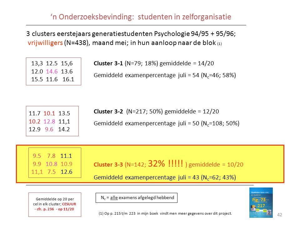 13,3 12.5 15,6 12.0 14.6 13.6 15.5 11.6 16.1 11.7 10.1 13.5 10.2 12.8 11,1 12.9 9.6 14.2 9.5 7.8 11.1 9.9 10.8 10.9 11,1 7.5 12.6 Cluster 3-1 (N=79; 18%) gemiddelde = 14/20 Gemiddeld examenpercentage juli = 54 (N c =46; 58%) Cluster 3-2 (N=217; 50%) gemiddelde = 12/20 Gemiddeld examenpercentage juli = 50 (N c =108; 50%) Cluster 3-3 (N=142; 32% !!!!.