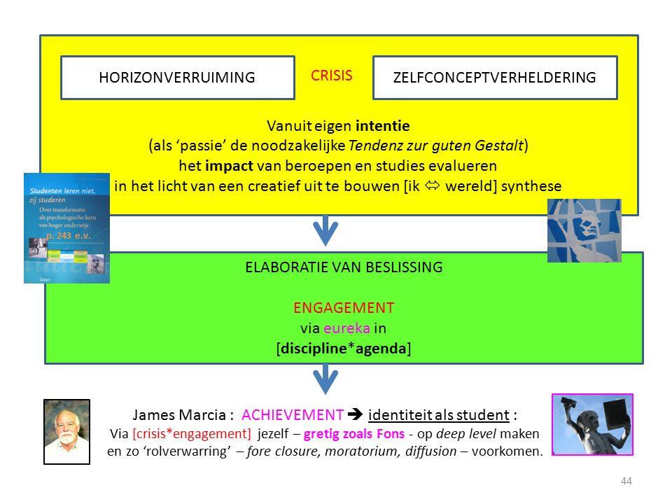Vanuit eigen intentie (als 'passie' de noodzakelijke Tendenz zur guten Gestalt) het impact van beroepen en studies evalueren in het licht van een creatief uit te bouwen [ik  wereld] synthese HORIZONVERRUIMINGZELFCONCEPTVERHELDERING ELABORATIE VAN BESLISSING ENGAGEMENT via eureka in [discipline*agenda] James Marcia : ACHIEVEMENT  identiteit als student : Via [crisis*engagement] jezelf – gretig zoals Fons - op deep level maken en zo 'rolverwarring' – fore closure, moratorium, diffusion – voorkomen.