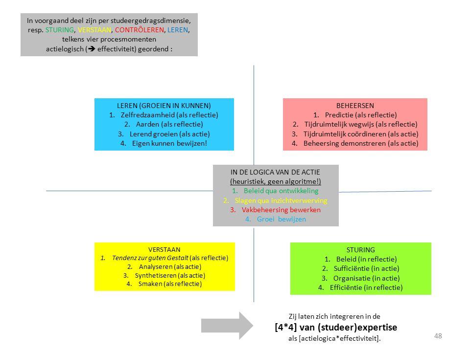STURING 1.Beleid (in reflectie) 2.Sufficiëntie (in actie) 3.Organisatie (in actie) 4.Efficiëntie (in reflectie) VERSTAAN 1.Tendenz zur guten Gestalt (als reflectie) 2.Analyseren (als actie) 3.Synthetiseren (als actie) 4.Smaken (als reflectie) BEHEERSEN 1.Predictie (als reflectie) 2.Tijdruimtelijk wegwijs (als reflectie) 3.Tijdruimtelijk coördineren (als actie) 4.Beheersing demonstreren (als actie) LEREN (GROEIEN IN KUNNEN) 1.Zelfredzaamheid (als reflectie) 2.Aarden (als reflectie) 3.Lerend groeien (als actie) 4.Eigen kunnen bewijzen.