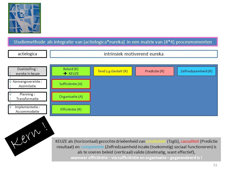 Studiemethode als integratie van [actielogica*eureka] in een matrix van [4*4] procesmomenten intrinsiek motiverend eureka Beleid (R)  KEUZE Tend z.g.Gestalt (R)Predictie (R)Zelfredzaamheid (R) Sufficiëntie (A) Organisatie (A) Efficiëntie (R) Doelstelling : eureka in keuze Aanvangsvereiste : Assimilatie Planning : Transformatie Implementatie : Accommodatie actielogica KEUZE als (horizontaal) gezochte drieëenheid van creativiteit (TzgG), causaliteit (Predictie resultaat) en competentie (Zelfredzaamheid inzake (toekomstig) sociaal functioneren) is als te voeren beleid (verticaal) valide (doelmatig, want effectief), wanneer efficiëntie – via sufficiëntie en organisatie – gegarandeerd is .