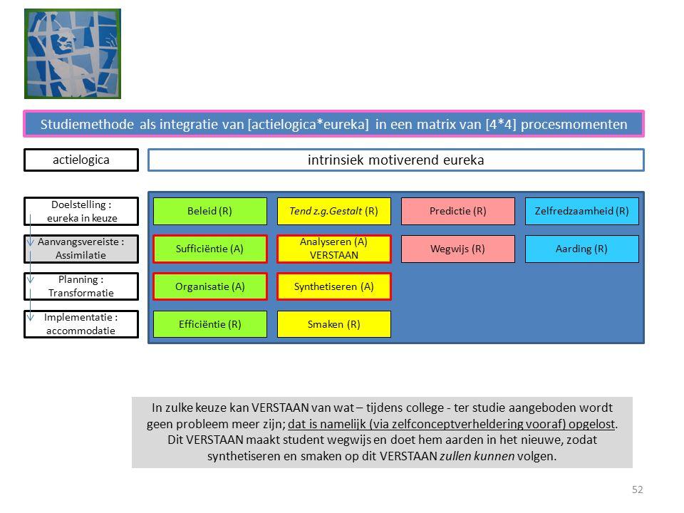 Studiemethode als integratie van [actielogica*eureka] in een matrix van [4*4] procesmomenten intrinsiek motiverend eureka Beleid (R)Tend z.g.Gestalt (R)Predictie (R)Zelfredzaamheid (R) Sufficiëntie (A) Analyseren (A) VERSTAAN Wegwijs (R)Aarding (R) Organisatie (A)Synthetiseren (A) Efficiëntie (R)Smaken (R) Doelstelling : eureka in keuze Aanvangsvereiste : Assimilatie Planning : Transformatie Implementatie : accommodatie actielogica In zulke keuze kan VERSTAAN van wat – tijdens college - ter studie aangeboden wordt geen probleem meer zijn; dat is namelijk (via zelfconceptverheldering vooraf) opgelost.
