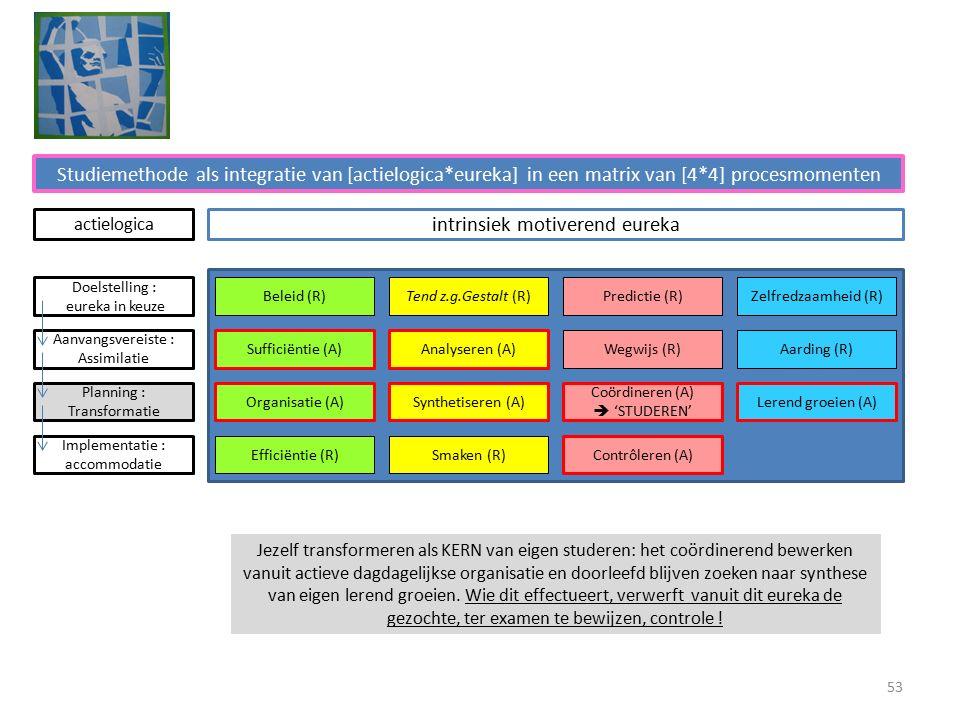 Studiemethode als integratie van [actielogica*eureka] in een matrix van [4*4] procesmomenten intrinsiek motiverend eureka Beleid (R)Tend z.g.Gestalt (R)Predictie (R)Zelfredzaamheid (R) Sufficiëntie (A)Analyseren (A) Wegwijs (R)Aarding (R) Organisatie (A)Synthetiseren (A) Coördineren (A)  'STUDEREN' Lerend groeien (A) Efficiëntie (R)Smaken (R) Contrôleren (A) Doelstelling : eureka in keuze Aanvangsvereiste : Assimilatie Planning : Transformatie Implementatie : accommodatie actielogica Jezelf transformeren als KERN van eigen studeren: het coördinerend bewerken vanuit actieve dagdagelijkse organisatie en doorleefd blijven zoeken naar synthese van eigen lerend groeien.