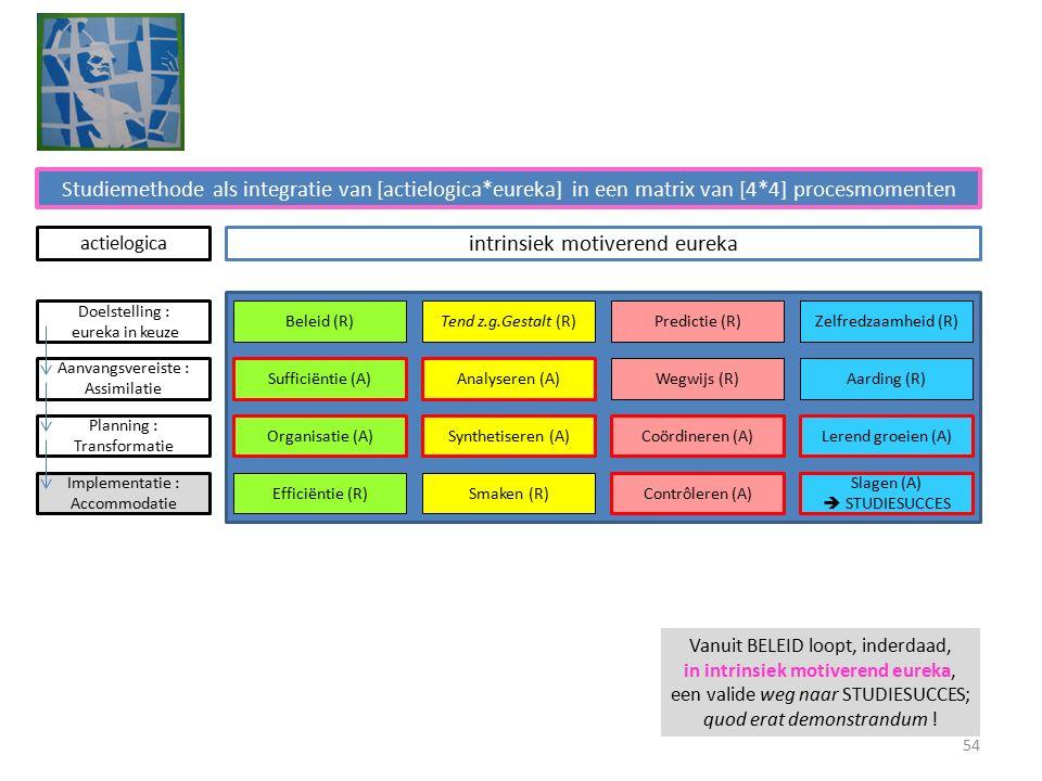 Studiemethode als integratie van [actielogica*eureka] in een matrix van [4*4] procesmomenten intrinsiek motiverend eureka Beleid (R)Tend z.g.Gestalt (R)Predictie (R)Zelfredzaamheid (R) Sufficiëntie (A)Analyseren (A) Wegwijs (R)Aarding (R) Organisatie (A)Synthetiseren (A)Coördineren (A)Lerend groeien (A) Efficiëntie (R)Smaken (R) Contrôleren (A) Slagen (A)  STUDIESUCCES Doelstelling : eureka in keuze Aanvangsvereiste : Assimilatie Planning : Transformatie Implementatie : Accommodatie actielogica Vanuit BELEID loopt, inderdaad, in intrinsiek motiverend eureka, een valide weg naar STUDIESUCCES; quod erat demonstrandum .