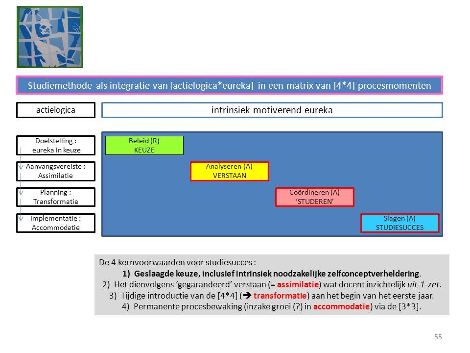 Studiemethode als integratie van [actielogica*eureka] in een matrix van [4*4] procesmomenten intrinsiek motiverend eureka Beleid (R) KEUZE Analyseren (A) VERSTAAN Coördineren (A) 'STUDEREN' Slagen (A) STUDIESUCCES Doelstelling : eureka in keuze Aanvangsvereiste : Assimilatie Planning : Transformatie Implementatie : Accommodatie actielogica De 4 kernvoorwaarden voor studiesucces : 1)Geslaagde keuze, inclusief intrinsiek noodzakelijke zelfconceptverheldering.