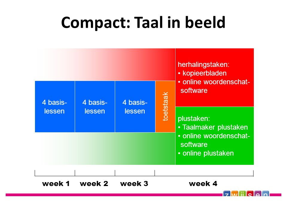 Compact: Taal in beeld herhalingstaken: kopieerbladen online woordenschat- software toetstaak 4 basis- lessen 4 basis- lessen week 1 week 2 week 3 week 4 4 basis- lessen plustaken: Taalmaker plustaken online woordenschat- software online plustaken