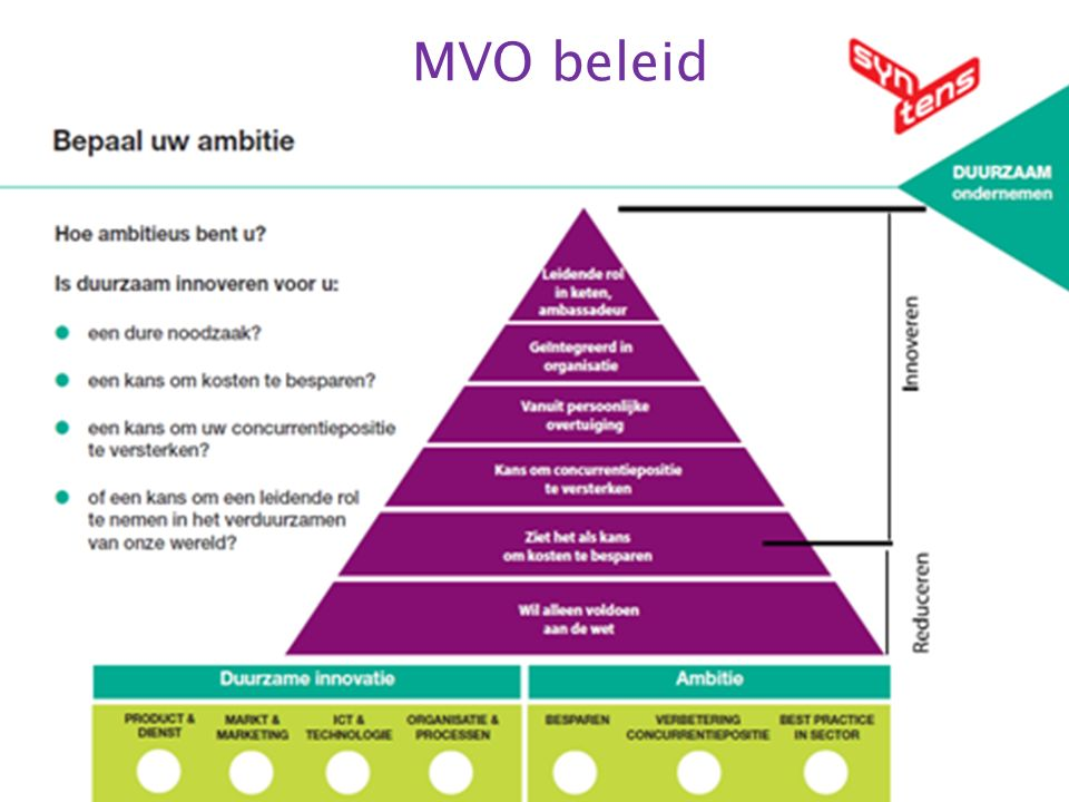 15 MVO beleid