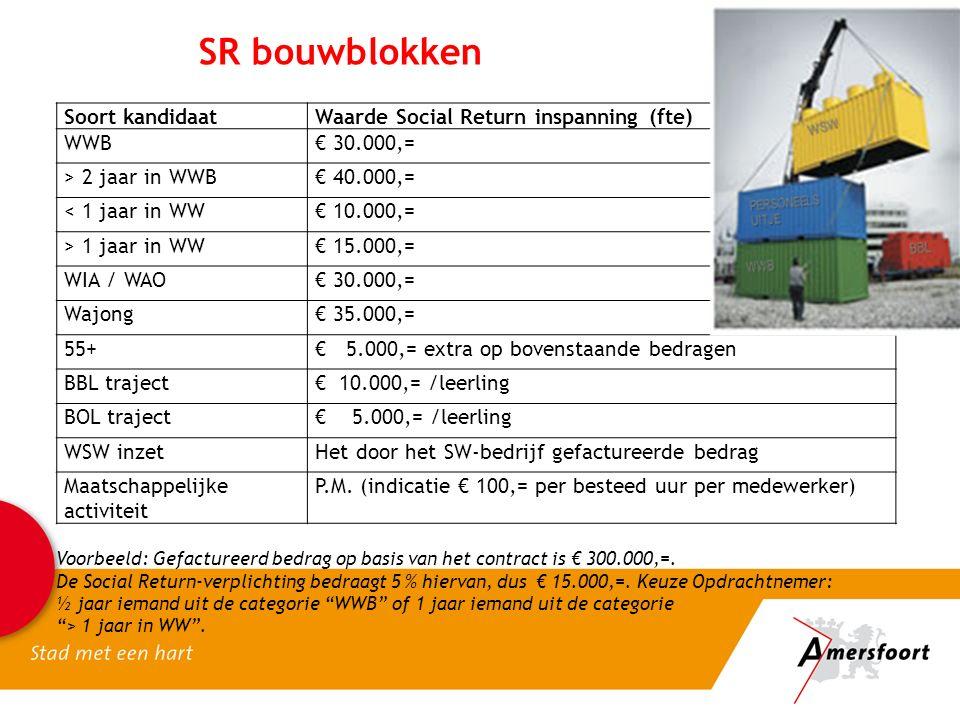 SR bouwblokken Soort kandidaatWaarde Social Return inspanning (fte) WWB€ 30.000,= > 2 jaar in WWB€ 40.000,= < 1 jaar in WW€ 10.000,= > 1 jaar in WW€ 15.000,= WIA / WAO€ 30.000,= Wajong€ 35.000,= 55+€ 5.000,= extra op bovenstaande bedragen BBL traject€ 10.000,= /leerling BOL traject€ 5.000,= /leerling WSW inzetHet door het SW-bedrijf gefactureerde bedrag Maatschappelijke activiteit P.M.
