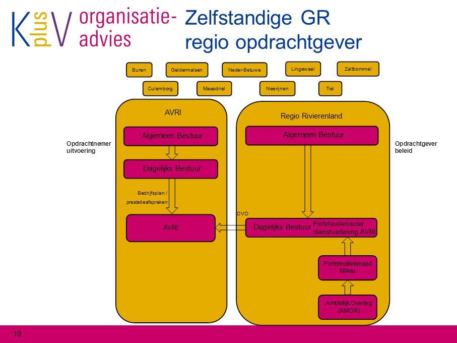 19 Zelfstandige GR regio opdrachtgever Portefeuillehouder dienstverlening AVRI