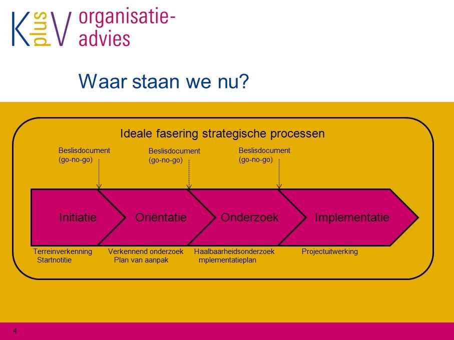 4 Ideale fasering strategische processen Implementatie OriëntatieInitiatie Beslisdocument (go-no-go) Beslisdocument (go-no-go) Beslisdocument (go-no-g