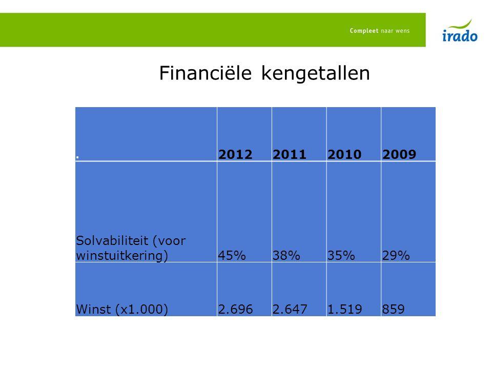 Financiële kengetallen. 2012201120102009 Solvabiliteit (voor winstuitkering)45%38%35%29% Winst (x1.000)2.6962.6471.519859