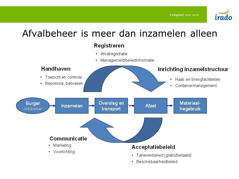 IRADO ontzorgt met: Bedrijfseconomische doelen Sociaal maatschappelijke doelen Duurzaamheid en kwaliteit Flexibele contractpartner