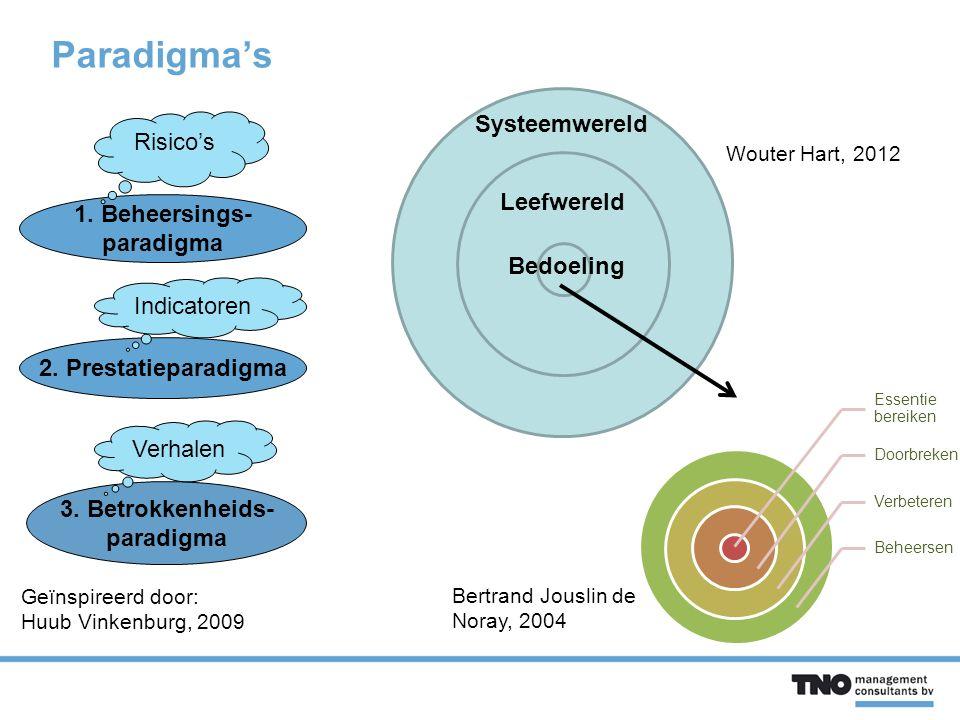 Paradigma's Geïnspireerd door: Huub Vinkenburg, 2009 1.