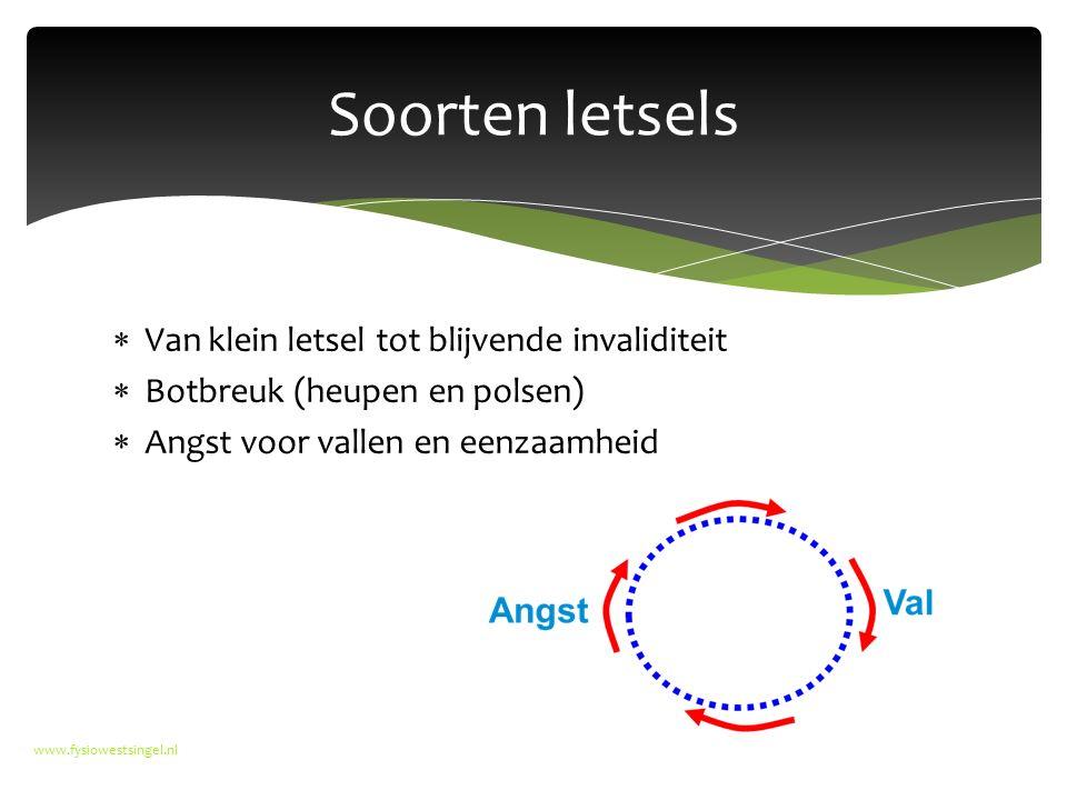  Van klein letsel tot blijvende invaliditeit  Botbreuk (heupen en polsen)  Angst voor vallen en eenzaamheid www.fysiowestsingel.nl Soorten letsels