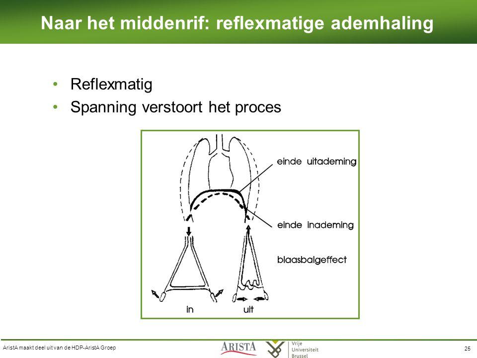 AristA maakt deel uit van de HDP-AristA Groep 25 Laag ademen Reflexmatig Spanning verstoort het proces Naar het middenrif: reflexmatige ademhaling