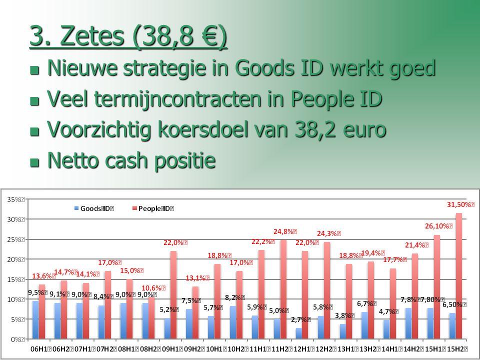 3. Zetes (38,8 €) Nieuwe strategie in Goods ID werkt goed Nieuwe strategie in Goods ID werkt goed Veel termijncontracten in People ID Veel termijncont