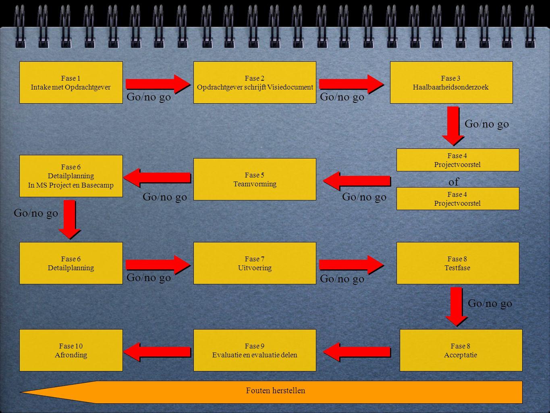 Fase 1 Intake met Opdrachtgever Fase 2 Opdrachtgever schrijft Visiedocument Go/no go Fase 3 Haalbaarheidsonderzoek Go/no go Fase 4 Projectvoorstel Fase 4 Projectvoorstel of Go/no go Fase 5 Teamvorming Go/no go Fase 6 Detailplanning In MS Project en Basecamp Go/no go Fase 6 Detailplanning Go/no go Fase 7 Uitvoering Go/no go Fase 8 Testfase Go/no go Fase 8 Acceptatie Fase 9 Evaluatie en evaluatie delen Fase 10 Afronding Fouten herstellen
