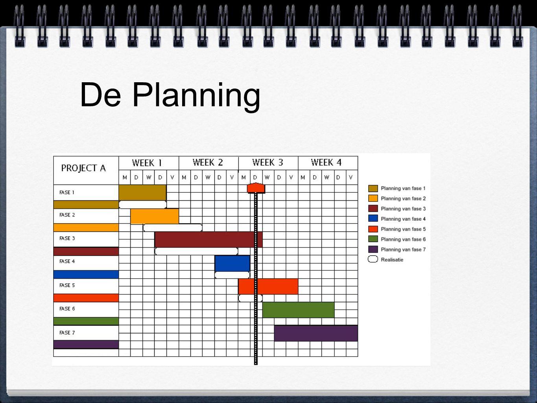 De Planning Strokenplanning eenvoudige manier van plannen (balkenplanning); Activiteiten weergeven in balk in volgorde van uitvoering; Onderdelen: activiteit, speling en afhankelijkheden;