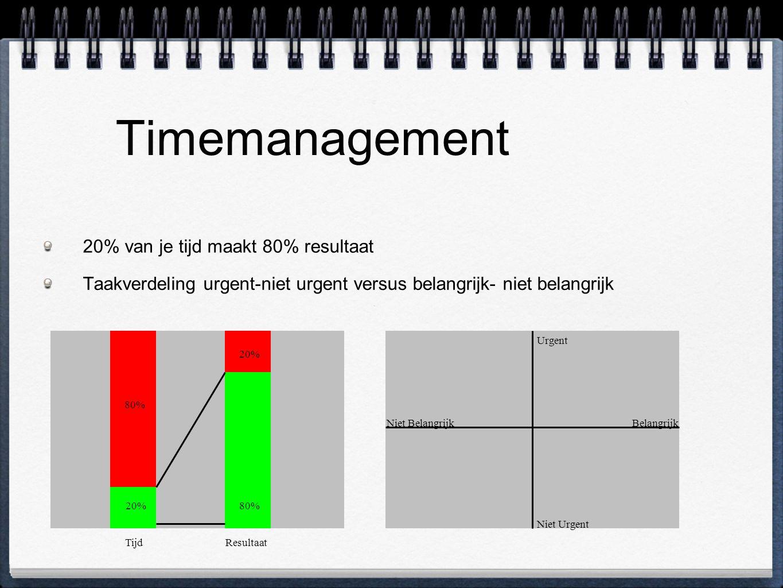 Timemanagement 20% van je tijd maakt 80% resultaat Taakverdeling urgent-niet urgent versus belangrijk- niet belangrijk TijdResultaat 20% 80% 20% Urgent Niet Urgent BelangrijkNiet Belangrijk