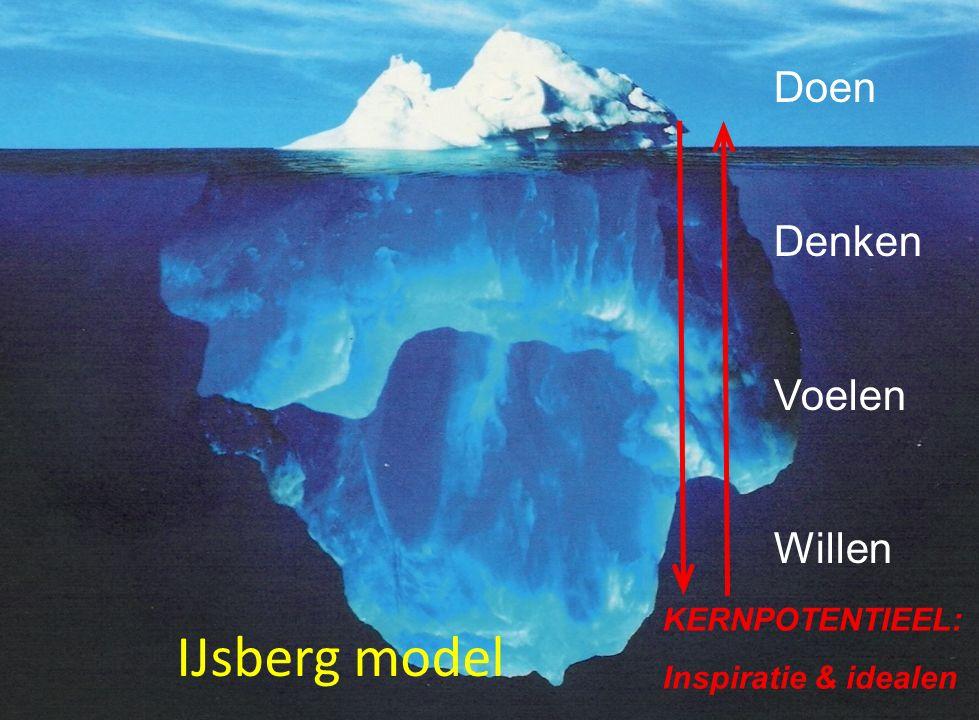 Doen Denken Voelen Willen IJsberg model KERNPOTENTIEEL: Inspiratie & idealen