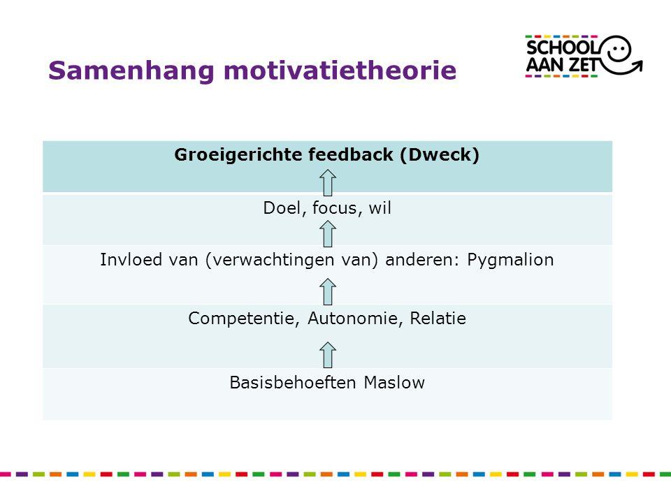 Samenhang motivatietheorie Groeigerichte feedback (Dweck) Doel, focus, wil Invloed van (verwachtingen van) anderen: Pygmalion Competentie, Autonomie, Relatie Basisbehoeften Maslow