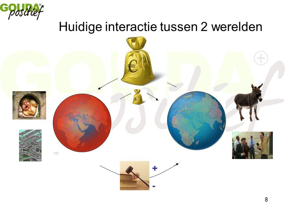 8 Huidige interactie tussen 2 werelden +-+-