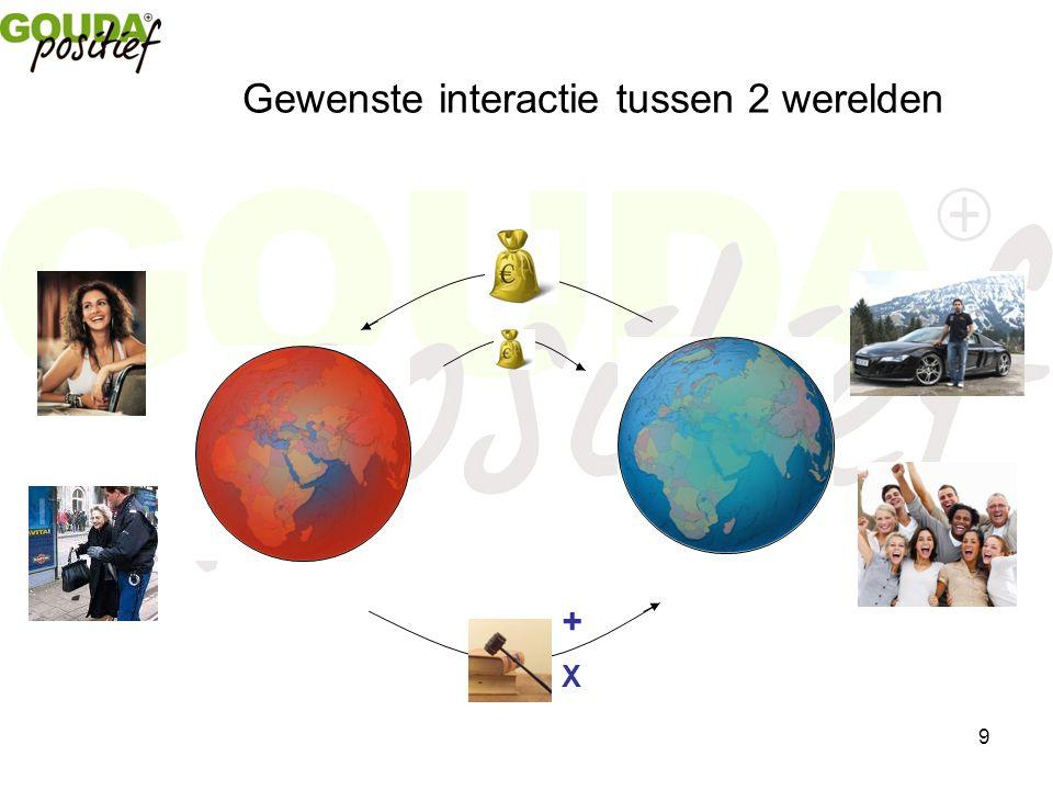 9 Gewenste interactie tussen 2 werelden +X+X