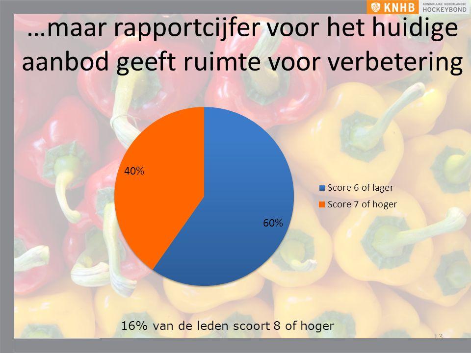 …maar rapportcijfer voor het huidige aanbod geeft ruimte voor verbetering 13 16% van de leden scoort 8 of hoger
