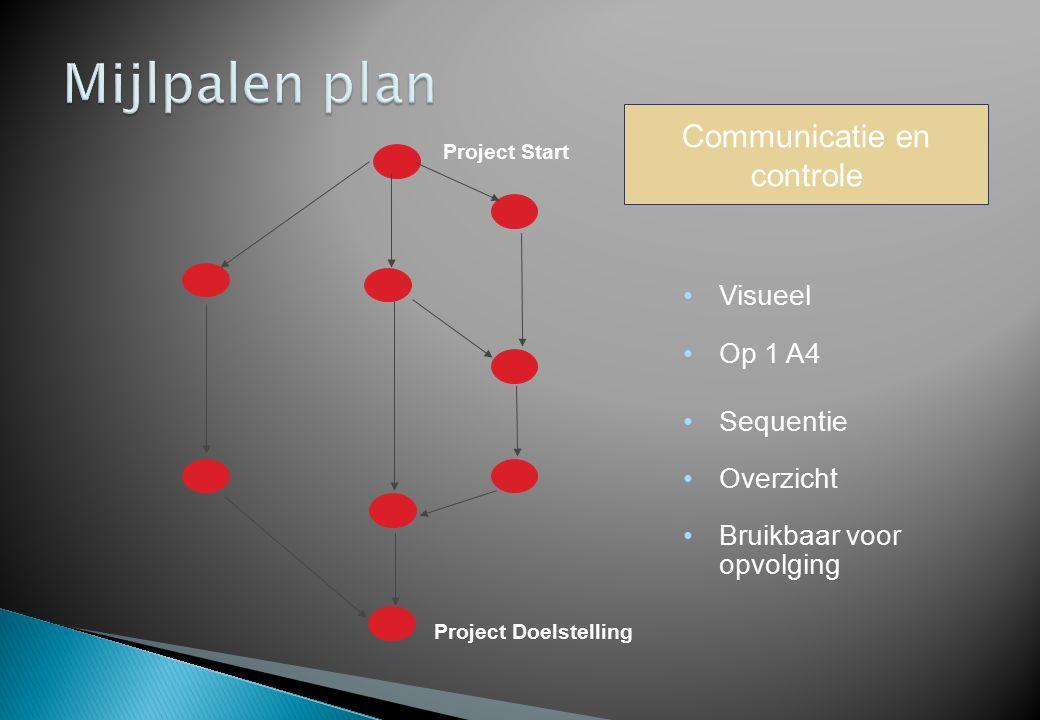Project Doelstelling Project Start Visueel Op 1 A4 Sequentie Overzicht Bruikbaar voor opvolging Communicatie en controle
