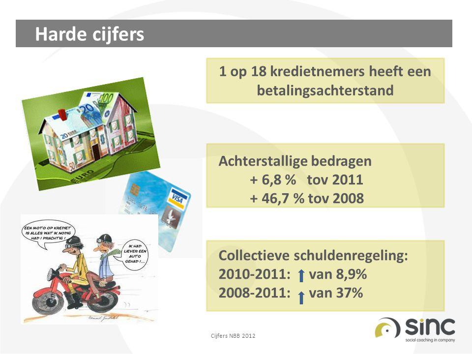 1 op 18 kredietnemers heeft een betalingsachterstand Harde cijfers Achterstallige bedragen + 6,8 % tov 2011 + 46,7 % tov 2008 Collectieve schuldenregeling: 2010-2011: van 8,9% 2008-2011: van 37% Cijfers NBB 2012