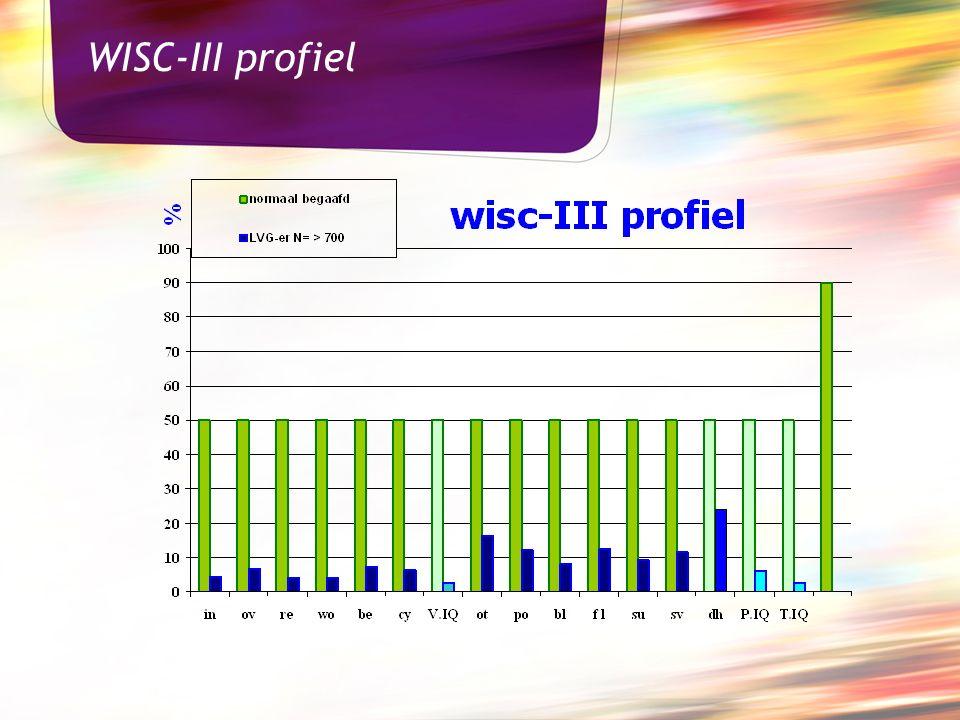 WISC-III profiel