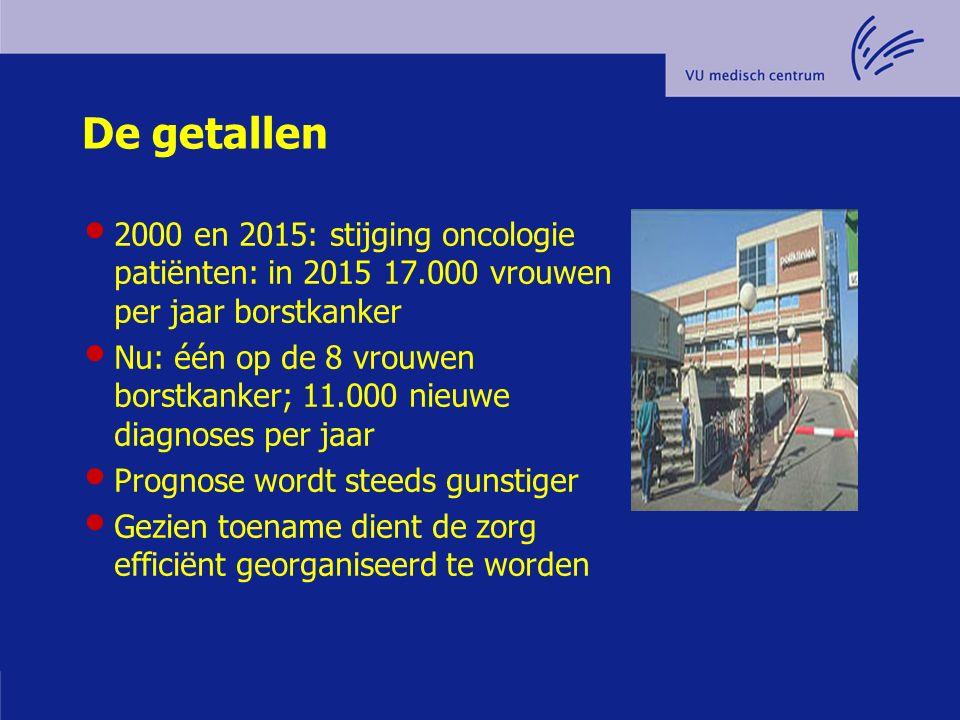 De getallen 2000 en 2015: stijging oncologie patiënten: in 2015 17.000 vrouwen per jaar borstkanker Nu: één op de 8 vrouwen borstkanker; 11.000 nieuwe