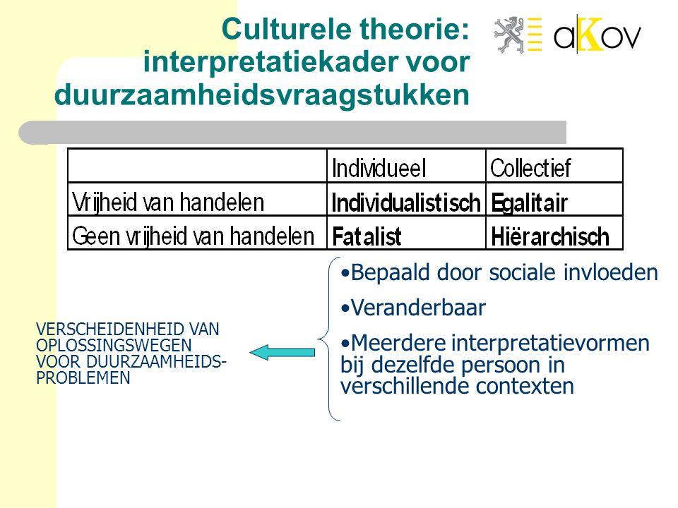 Culturele theorie: interpretatiekader voor duurzaamheidsvraagstukken Bepaald door sociale invloeden Veranderbaar Meerdere interpretatievormen bij deze